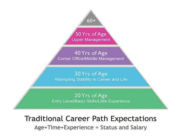 Brad Szollose Career Path Pyramid